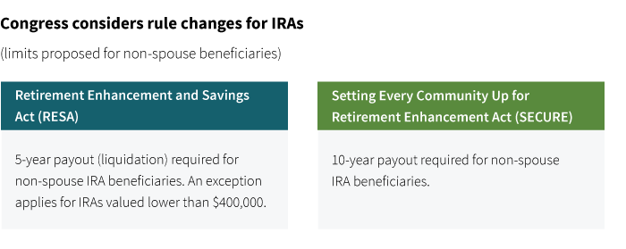Is the stretch IRA doomed? - Putnam Investments