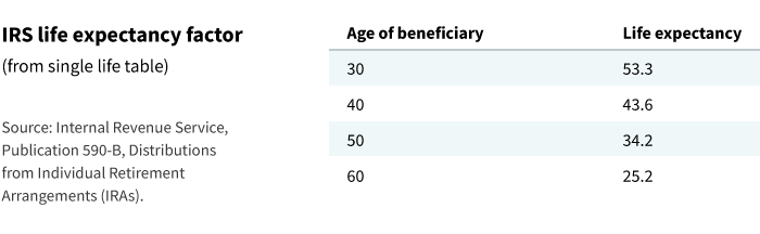 life expectancy table