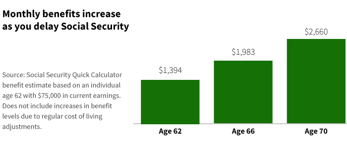 Social Security benefits increase when delayed