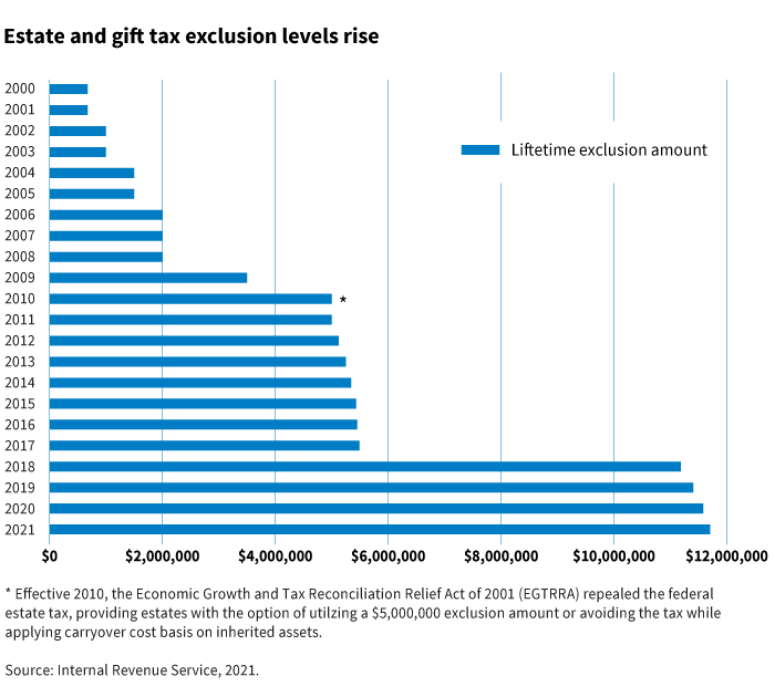 rising estate tax exemption levels chart