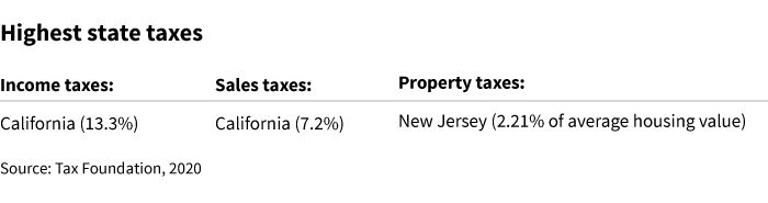 high tax states include California