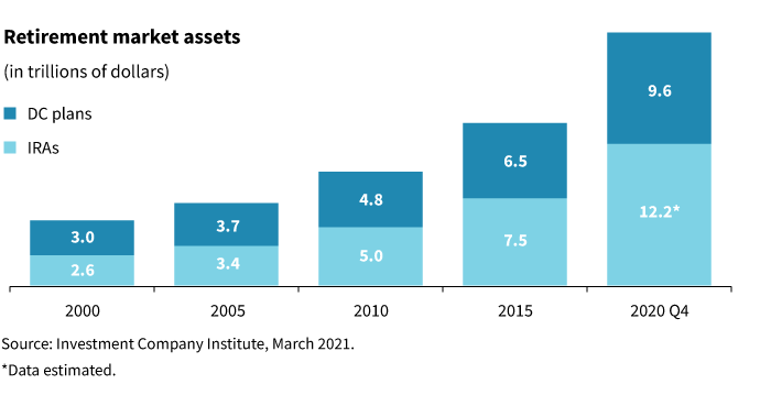 retirement assets chart