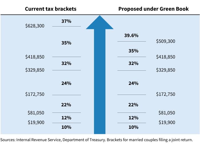 tax proposals and tax brackets