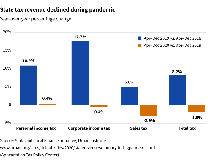 tax receipt chart for pandemic period