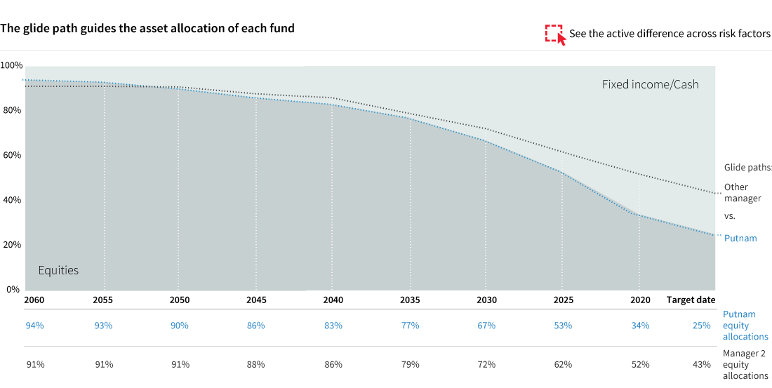 Putnam Stable Value Fund What Makes Putnam Stable Value
