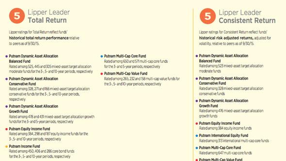 Putnam mutual funds - durdgereport457.web.fc2.com