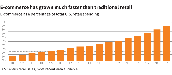 e-commerce has grown much faster than traditional retail
