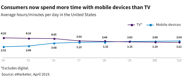 Consumers now spend more time with mobile devices than TV
