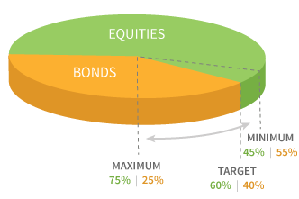 Dynamic Asset Allocation Balanced Fund
