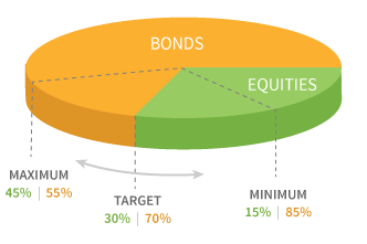 Dynamic Asset Allocation Conservative Fund