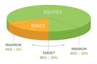 Dynamic Asset Allocation Growth Fund
