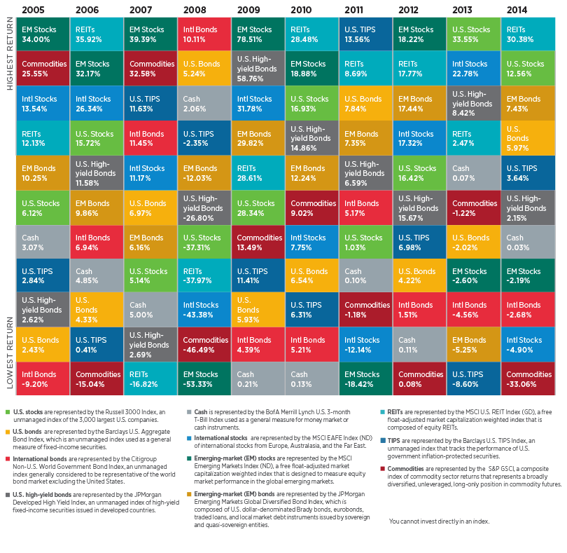 Asset Allocation: Time-tested diversification - Putnam Investments : asset allocation quilt chart - Adamdwight.com