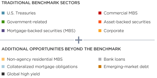A more comprehensive view of risks leads to a broader range of fixed income opportunities