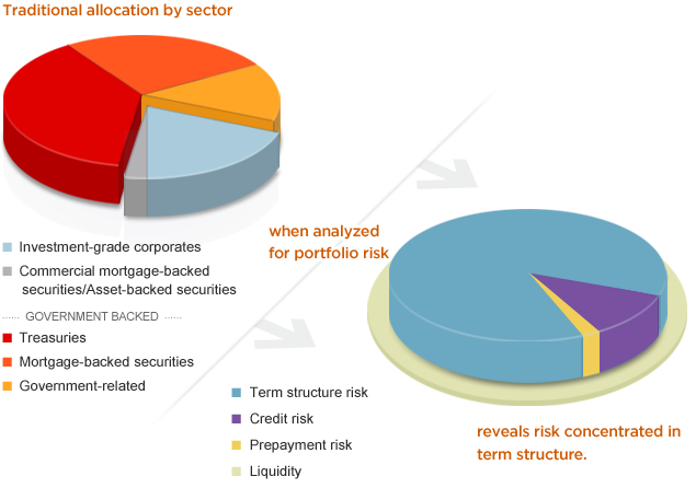 Traditional allocation by sector when analyzed for portfolio risk reveals risk concentrated in term structure.