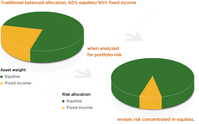 Dynamic Risk Allocation
