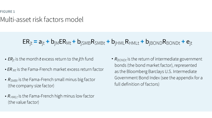 Multi-asset risk factors model
