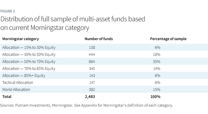 Distribution of full sample of multi-asset funds based on current Morningstar category