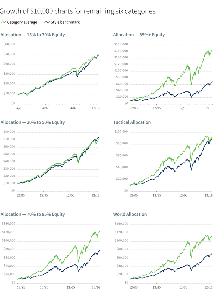 Growth of $10,000 charts for remaining six categories